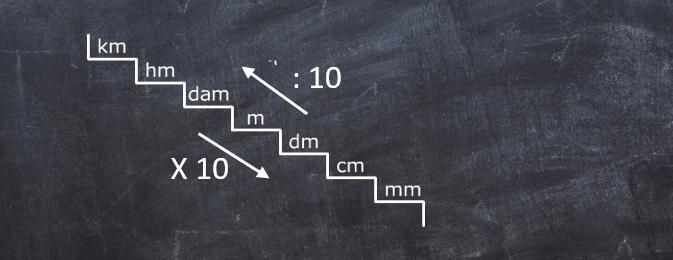 Wiscat oefenen metrieke stelsel